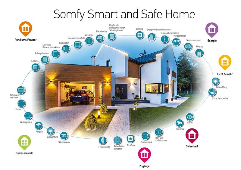 Sämtliche Somfy Smart Home-Behänge und viele andere Komponenten lassen sich bequem per Sprachbefehl steuern.  Foto: Somfy GmbH