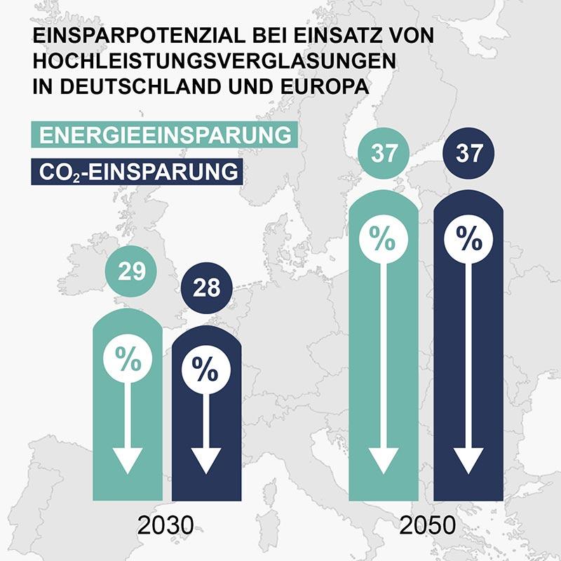 Energie- und CO2-Einsparpotenzial bei konsequentem Einsatz von Hochleistungsverglasungen; die Werte für Europa und Deutschland stimmen nahezu überein. Quelle: Glass for Europe Report: Potenziale zur Energieeinsparung durch Verglasung. Bildquelle: Guardian Glass
