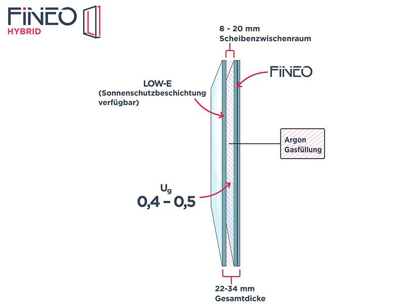 Der Aufbau von Fineo Hybrid ähnelt dem eines herkömmlichen Zweifach-Isolierglases, die technischen Werte in punkto Wärme- und Schalldämmung sind durch die Vakuumglas-Technologie allerdings deutlich effektiver. Die Montage ist zeitsparend, besonders sauber und vermeidet Folgearbeiten an der Fassade. Durch die Erhaltung der Rahmen und Profile ist der Isolierglas-Tausch zudem besonders nachhaltig. Foto: Fineo